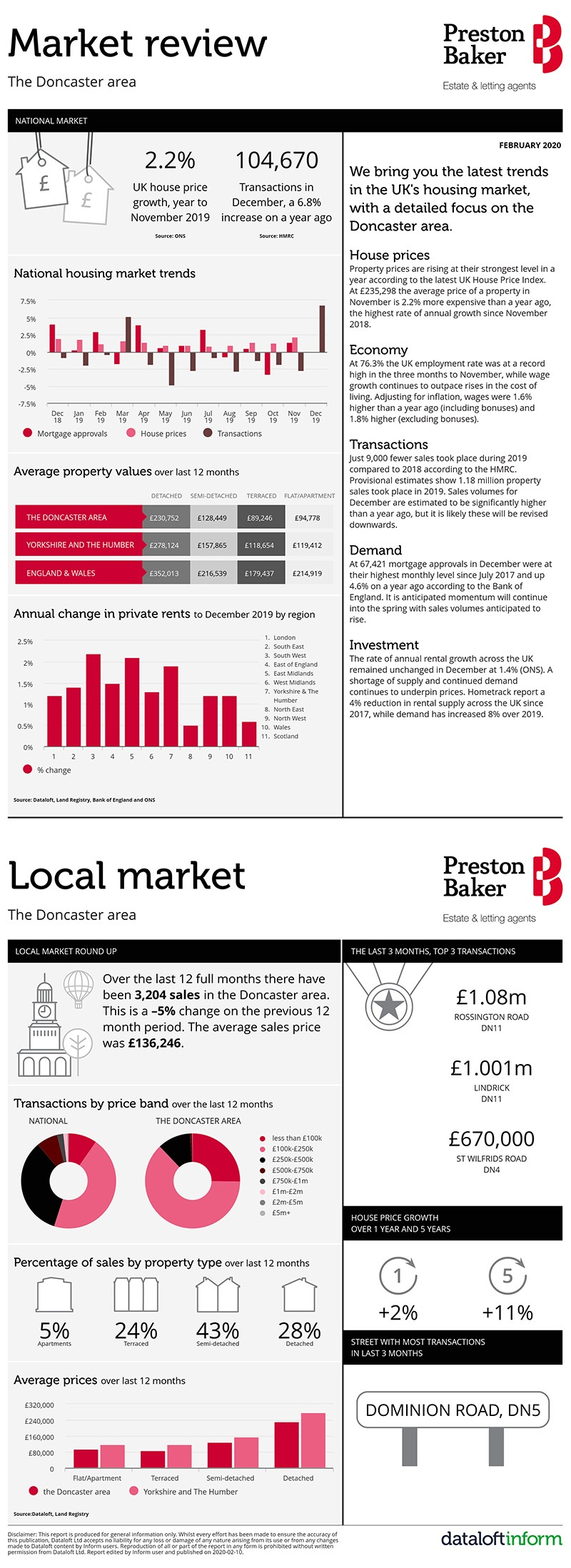 Housing Market Update for Doncaster