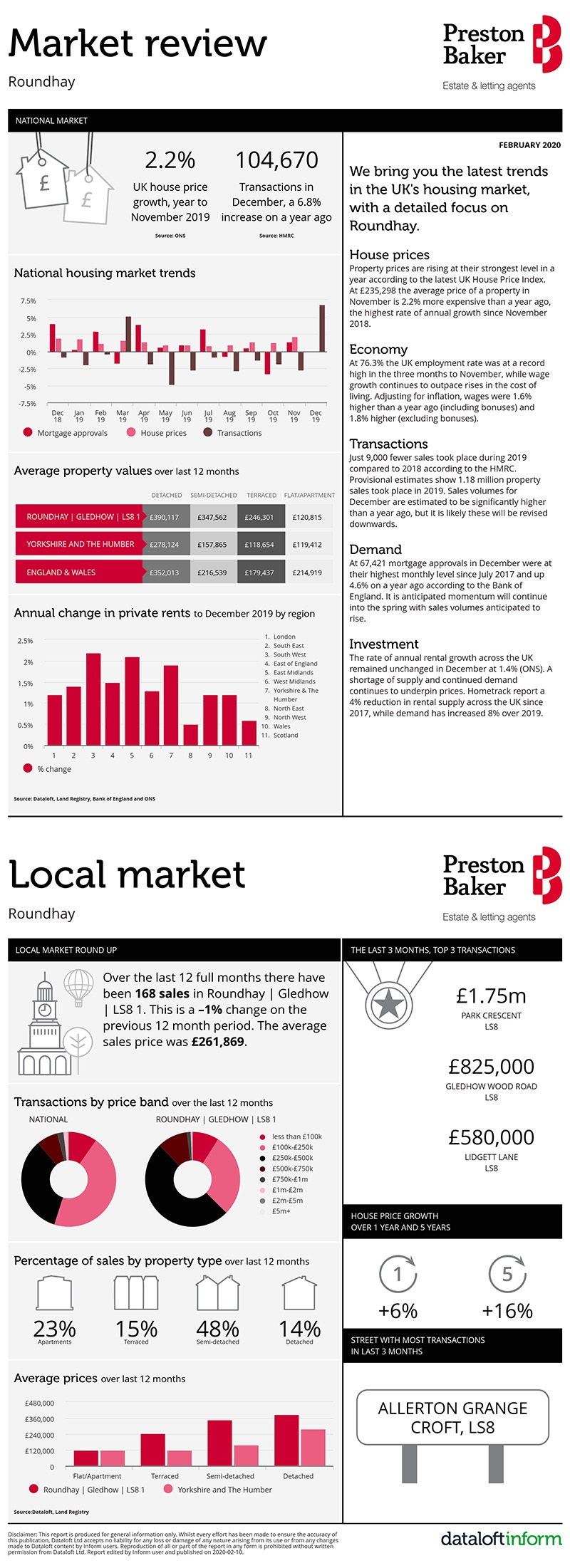 Housing Market Update for Roundhay
