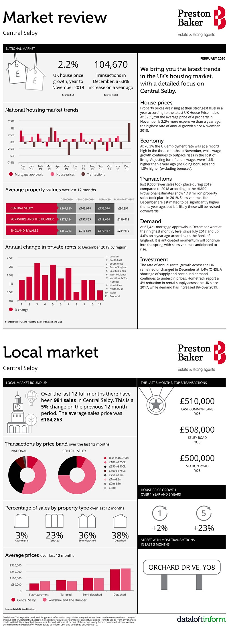Housing Market Update for Selby